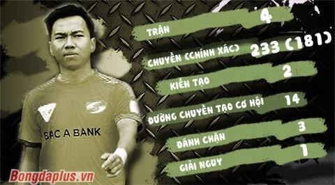 Điểm danh 5 'hot-boy' lần đầu lên đội tuyển Việt Nam ảnh 3