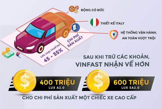 Tại sao xe VinFast chưa thể có mức giá thấp hơn? ảnh 2