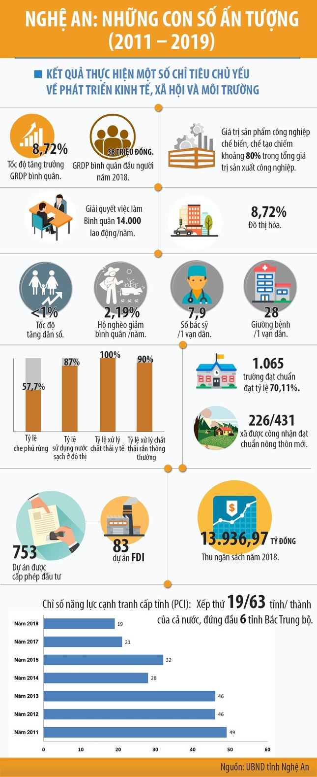 Nghệ An: Loạt siêu dự án đổ bộ, bất động sản nóng lên từng ngày ảnh 3