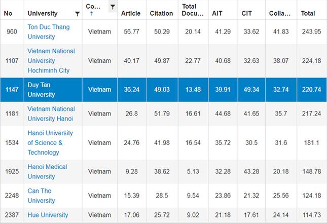 ĐH Duy Tân xếp thứ 3 trong 8 trường đại học của Việt Nam trên bảng URAP 2019 ảnh 1
