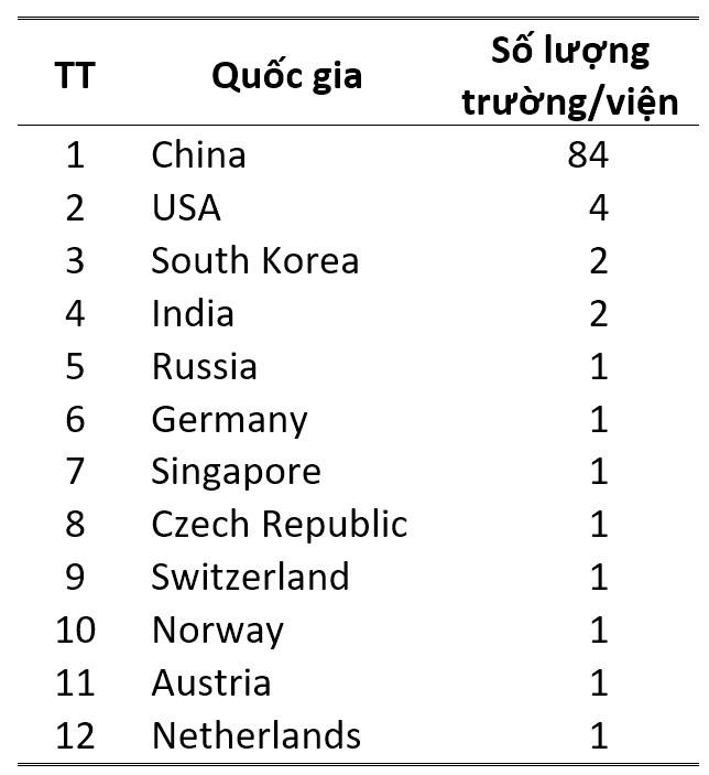 Việt Nam lọt Top 10 Châu Á - Thái Bình Dương về công bố quốc tế chất lượng cao năm 2020 ảnh 7