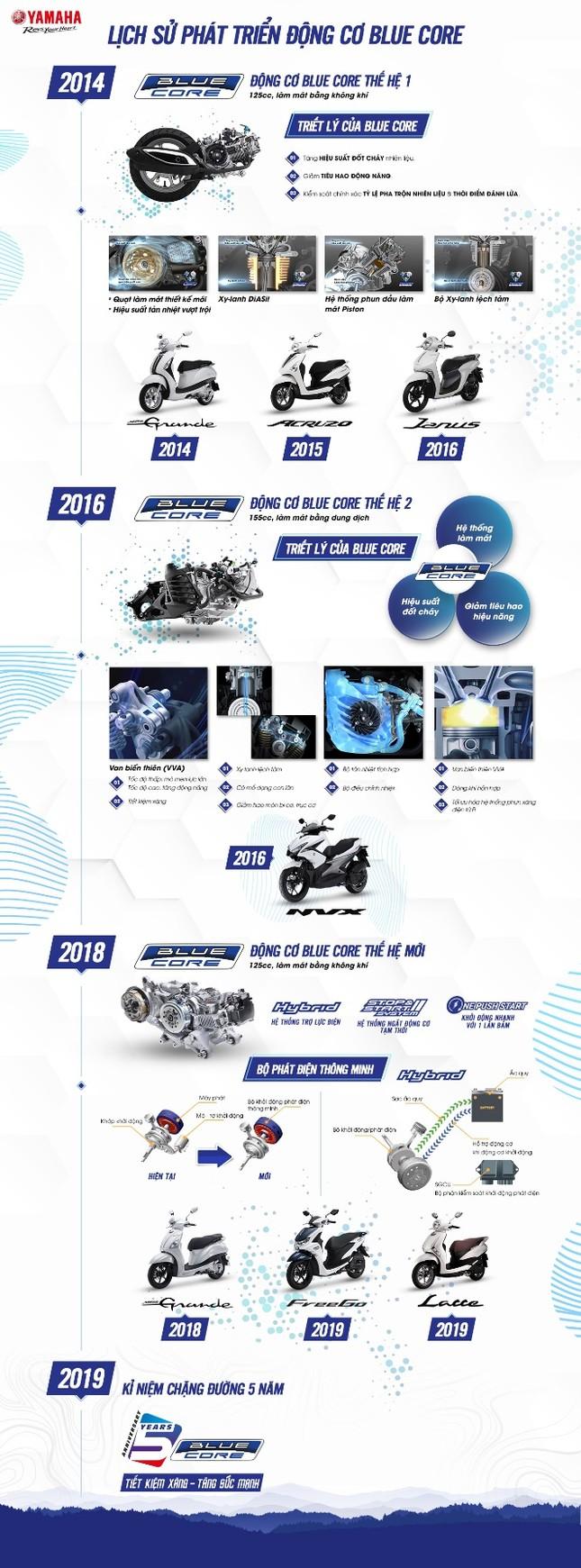 Blue Core - 'át chủ bài' tiết kiệm xăng của xe tay ga Yamaha ảnh 2