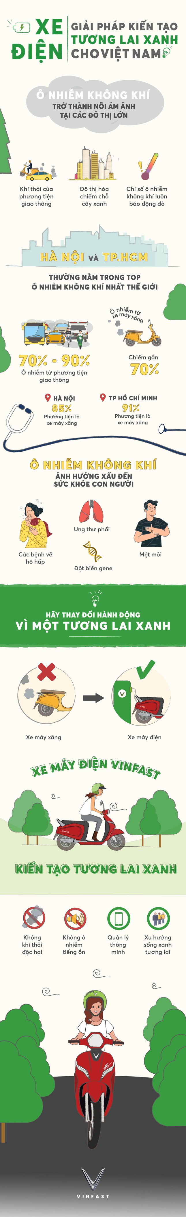 Infographic: Xe điện – Giải pháp kiến tạo tương lai xanh cho Việt Nam ảnh 1