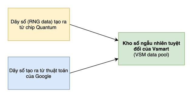 Bảo mật lượng tử trên điện thoại Vsmart Aris Series hoạt động như thế nào? ảnh 3