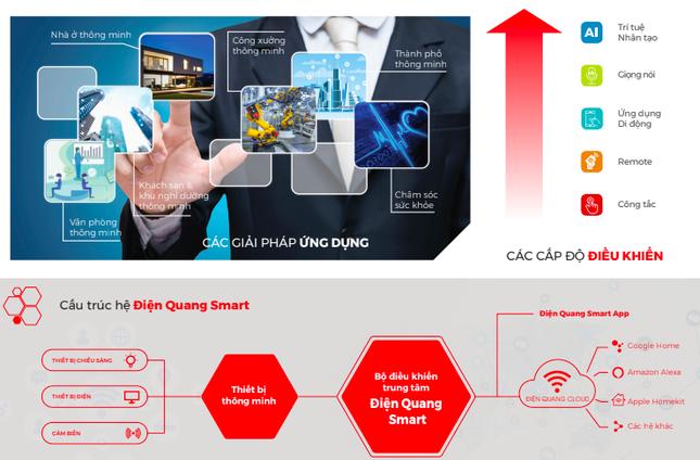 Ra mắt hệ thống giải pháp công nghệ thông minh Điện Quang Smart thế hệ thứ hai ảnh 1