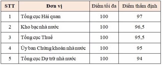 Kho bac Nhà nước đứng vị trí thứ hai trong bảng xếp hạng cải cách hành chính các đơn vị tr ảnh 1