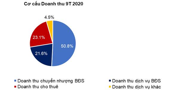 TTC Land – Lợi nhuận sau thuế 9 tháng đầu năm 2020 đạt 93 tỷ đồng, hoàn thành 97% kế hoạc ảnh 2