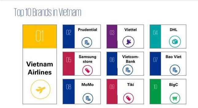 Viettel thuộc Top 10 thương hiệu có trải nghiệm khách hàng tốt nhất ảnh 1