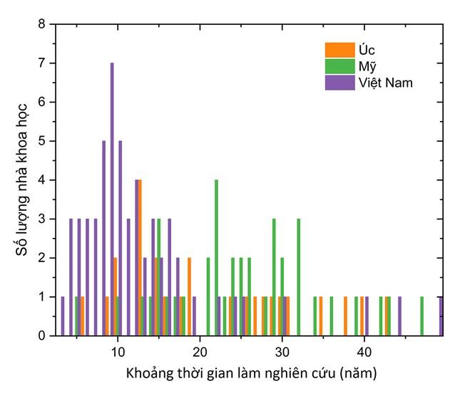 Các nhà khoa học Việt Nam trong top 100.000 có ảnh hưởng nhất thế giới 2020 ảnh 6
