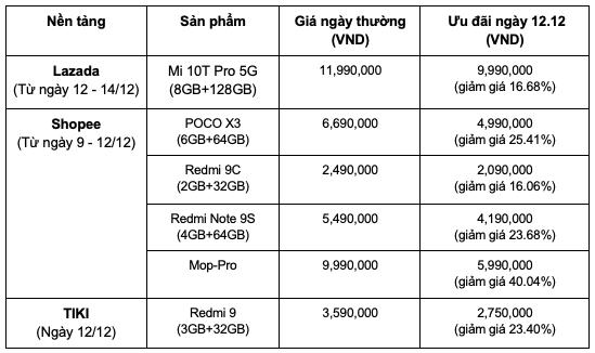 Ưu đãi lên đến 40% từ các sản phẩm Xiaomi nhân dịp mua sắm cuối năm 12.12 ảnh 4