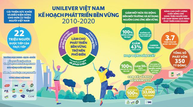 Unilever Việt Nam: Tiên phong đưa phát triển bền vững trở nên phổ biến ảnh 2
