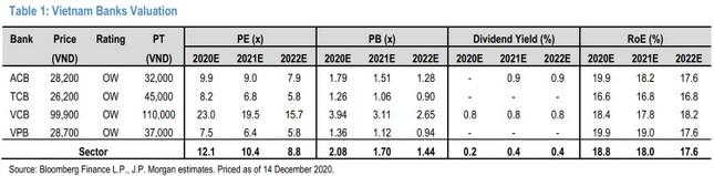 Vì sao J.P. Morgan định giá cổ phiếu TCB của Techcombank với giá 45.000 đồng/cp? ảnh 1