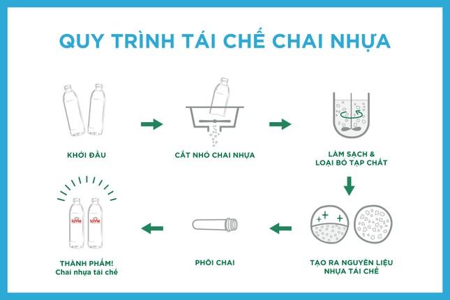 Nước khoáng La Vie dùng chai nhựa tái chế, thúc đẩy kinh tế tuần hoàn ảnh 2