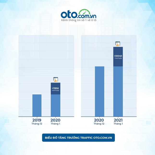 Thị trường ô tô tháng 1/2021 tăng trưởng hứa hẹn một năm đầy khởi sắc ảnh 1