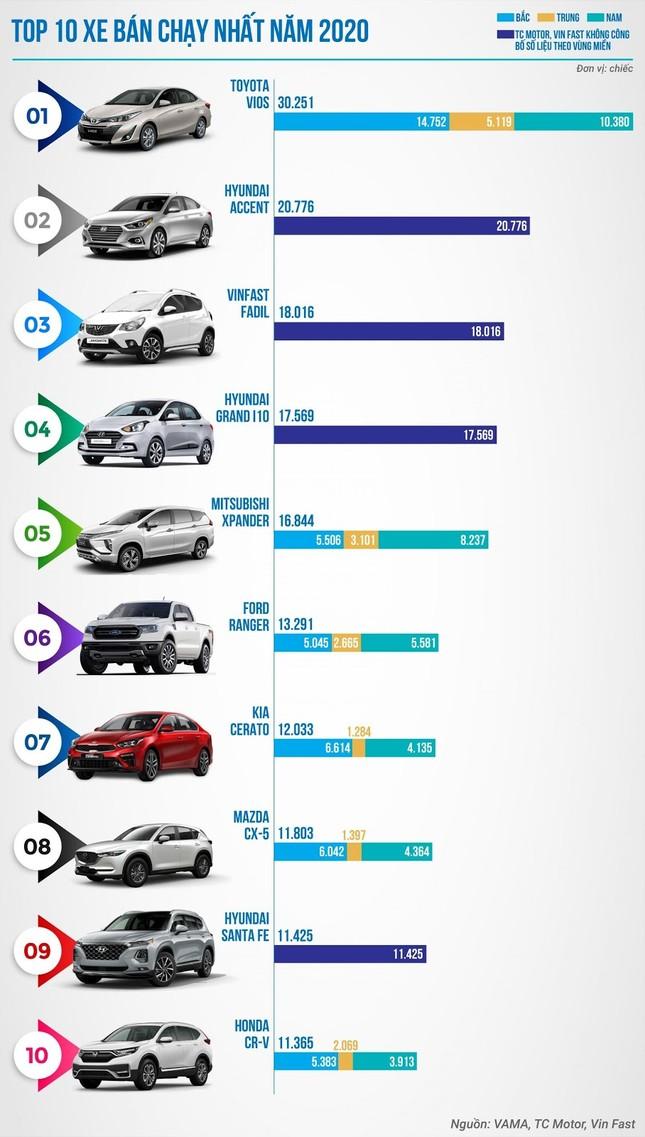 Thị trường ô tô tháng 1/2021 tăng trưởng hứa hẹn một năm đầy khởi sắc ảnh 3