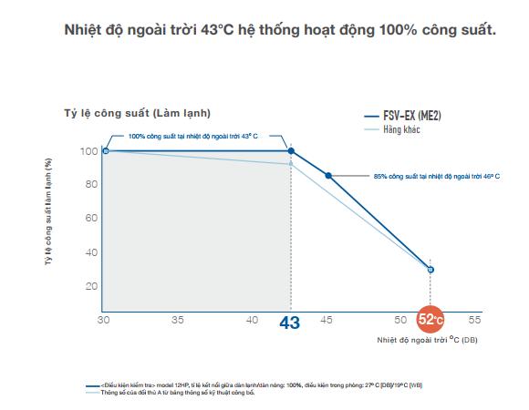 Nhiệt độ vượt ngưỡng 50 độ C, điều hòa nào cho hiệu suất tốt nhất ảnh 2