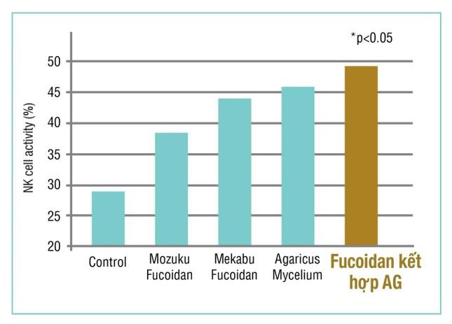 Fucoidan Mix AG là gì? ảnh 2