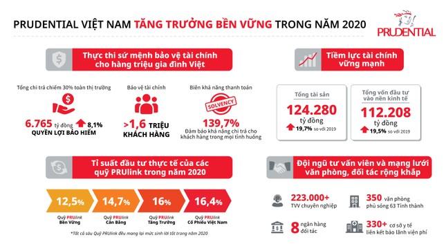 Prudential Việt Nam tăng trưởng bền vững, chi trả hơn 6.700 tỷ đồng quyền lợi năm 2020 ảnh 3