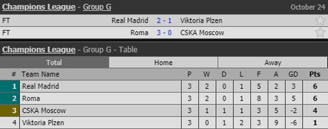 Benzema bắt kịp kỷ lục ghi bàn của Messi và Raul ảnh 2