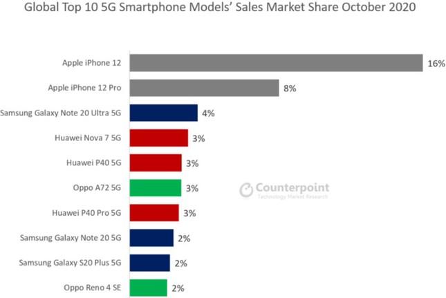 Sau 2 tuần, iPhone 12 đã làm bá chủ thị trường smartphone 5G toàn cầu ảnh 1