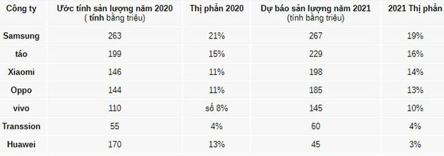 Doanh số smartphone toàn cầu giảm mạnh trong năm 2020 ảnh 1