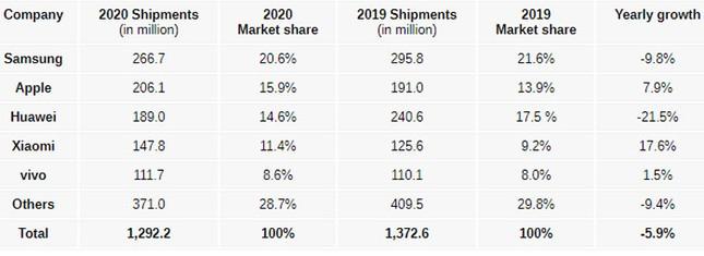 iPhone 12 Series giúp Apple bỏ xa Samsung về doanh số smartphone ảnh 2