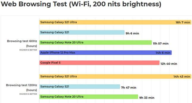 Samsung Galaxy S21 Ultra vượt trội iPhone 12 Pro Max về thời lượng pin ảnh 1