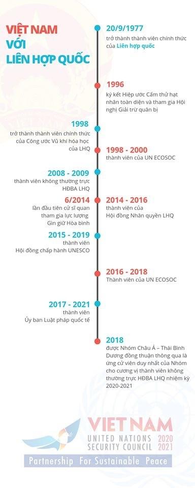Việt Nam trúng cử ủy viên không thường trực Hội đồng Bảo an với 192/193 phiếu ảnh 1