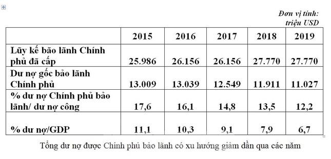 Nợ của Doanh nghiệp Nhà nước được Chính phủ bảo lãnh chiếm 12% nợ công ảnh 1