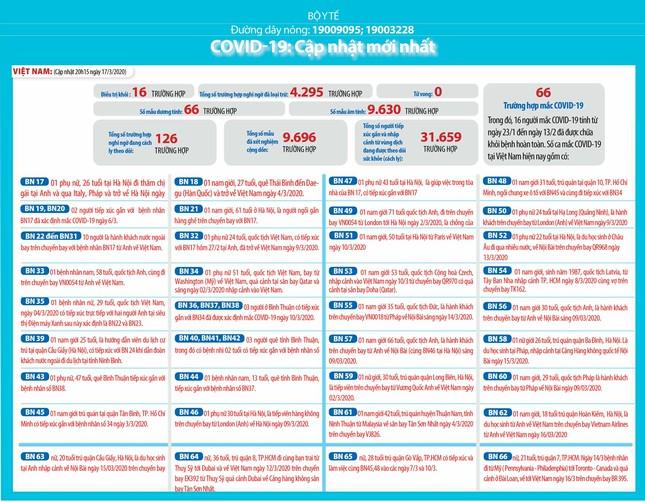 Việt Nam: 126 ca nghi mắc Covid-19, hơn 31.600 người phải theo dõi y tế ảnh 1