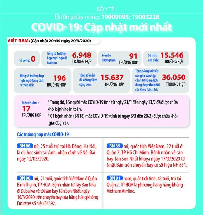 Việt Nam: 196 ca nghi ngờ mắc Covid-19, hơn 36.000 người phải theo dõi y tế ảnh 1