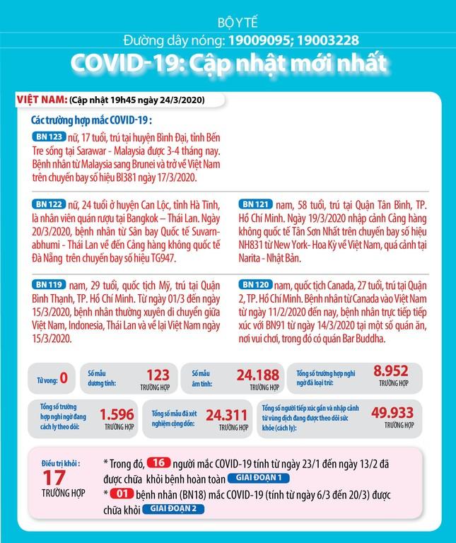 Việt Nam đã hoàn thiện phác đồ điều trị bệnh nhân mắc COVID-19 ảnh 1