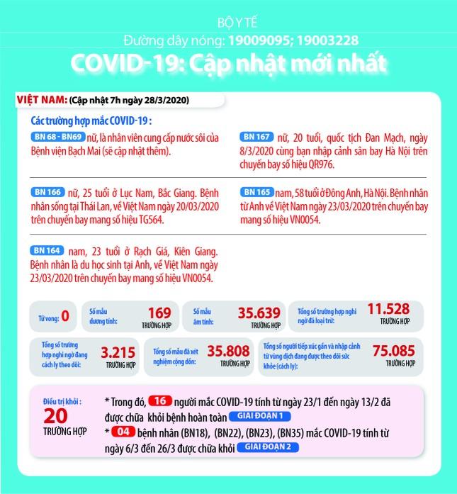 Việt Nam: 3.215 ca nghi mắc COVID-19 và 75.085 người đang được theo dõi y tế ảnh 1