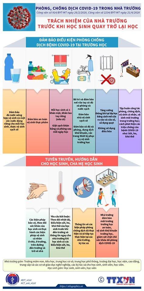Những việc cần thiết phải làm để chống COVID-19 khi học sinh đi học trở lại ảnh 2