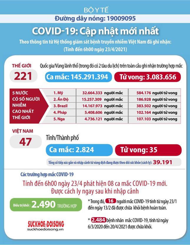 Việt Nam thêm 8 ca mắc mới, dịch COVID-19 ở Đông Nam Á diễn biến phức tạp ảnh 1