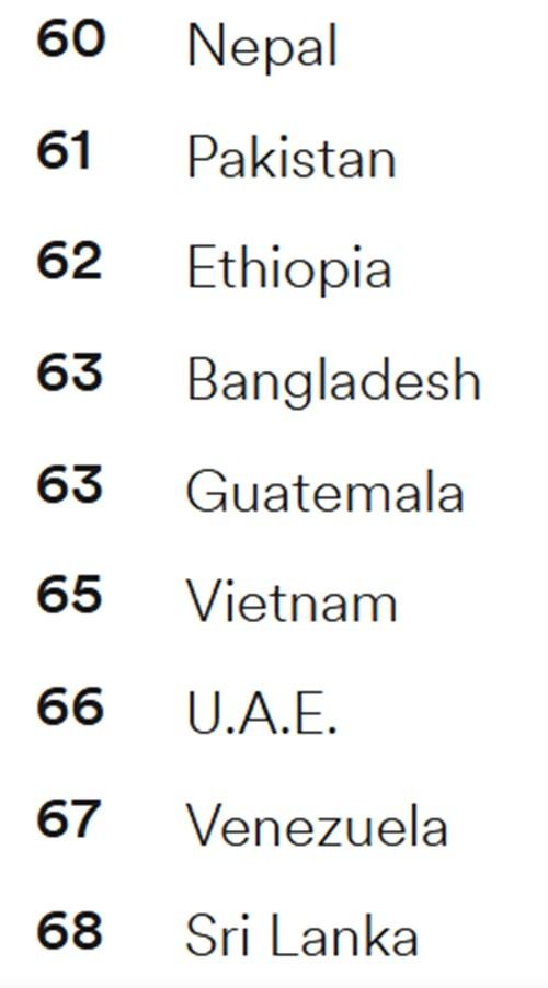 Đã có bảng xếp hạng toàn cầu 2020 về mức độ thành thạo tiếng Anh, Việt Nam ở vị trí nào? ảnh 2