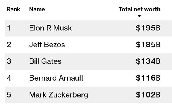 Elon Musk: Từ cậu học sinh chuyên bị bắt nạt ở trường đến người đàn ông giàu nhất thế giới ảnh 1