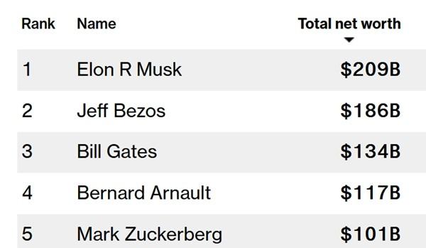 Những con số 7 và sự trùng hợp kỳ lạ trong việc Elon Musk thành người giàu nhất thế giới ảnh 3