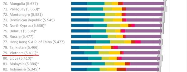 20/3 là Ngày Hạnh phúc: Việt Nam đứng thứ mấy trên Bảng xếp hạng Hạnh phúc Thế giới 2021? ảnh 3