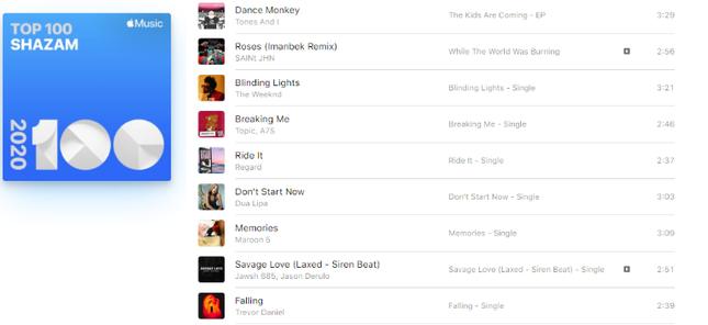 Ngạc nhiên chưa, Việt Nam lần đầu tiên có ca khúc chiếm No.1 BXH Shazam toàn cầu! ảnh 2