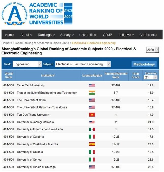 Hóa ra trường Việt Nam duy nhất lọt Top 800 đại học tốt nhất thế giới vì những yếu tố này ảnh 3