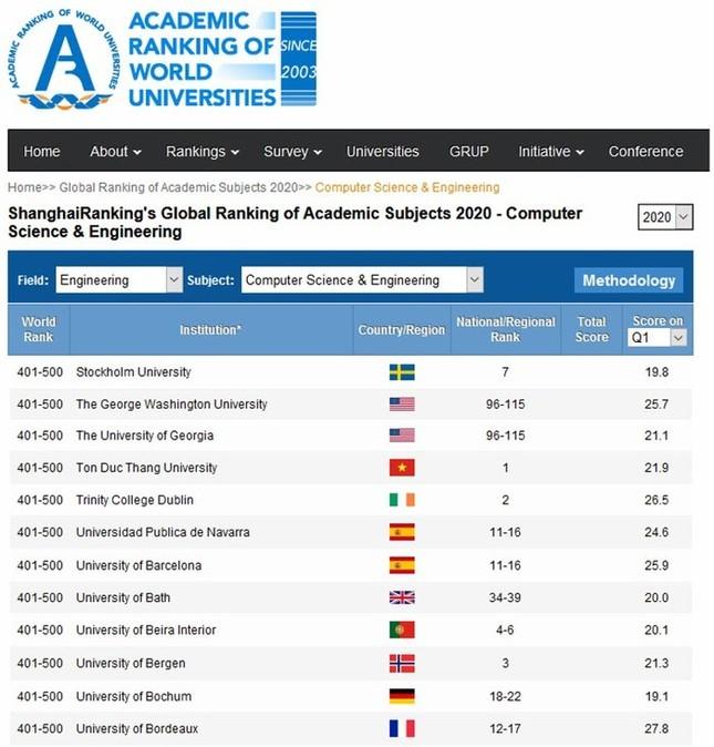 Hóa ra trường Việt Nam duy nhất lọt Top 800 đại học tốt nhất thế giới vì những yếu tố này ảnh 4