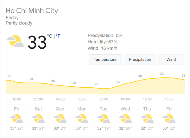 """Review chân thực thời tiết Sài Gòn: Mát mẻ, có nắng ấm nhưng không lạnh như """"quảng cáo"""" ảnh 4"""