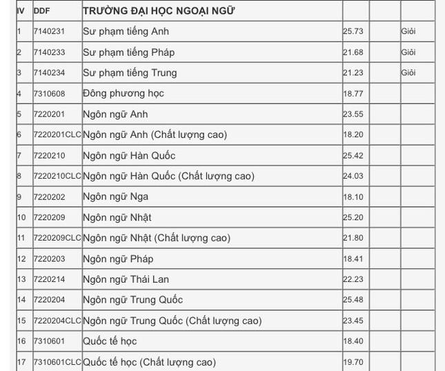 Xét tuyển học bạ Đại học Đà Nẵng: Điểm chuẩn dao động từ 15 - 27.5  ảnh 7