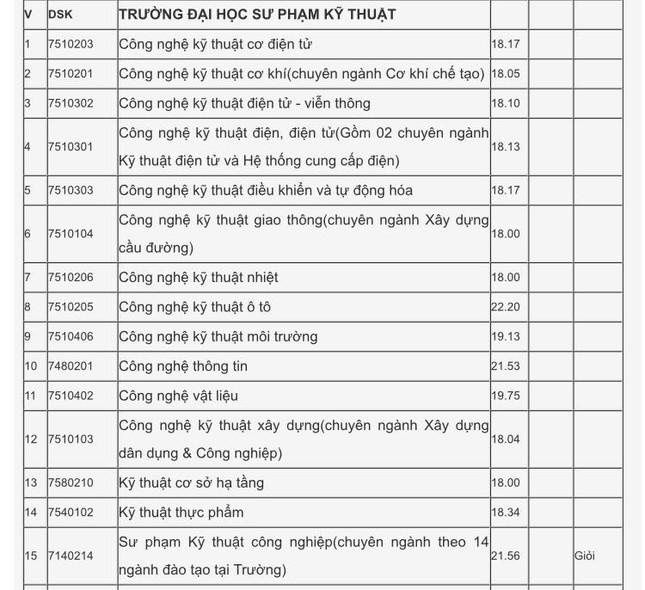 Xét tuyển học bạ Đại học Đà Nẵng: Điểm chuẩn dao động từ 15 - 27.5  ảnh 8