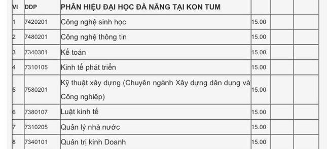 Xét tuyển học bạ Đại học Đà Nẵng: Điểm chuẩn dao động từ 15 - 27.5  ảnh 9