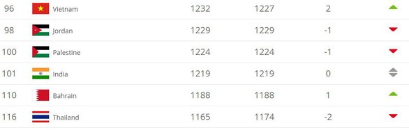 Tuyển Việt Nam hơn Thái Lan 20 bậc trên bảng xếp hạng FIFA ảnh 1