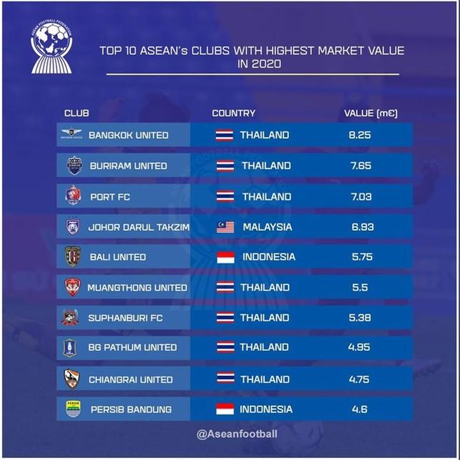 Top 10 CLB đắt giá nhất Đông Nam Á: Việt Nam vắng bóng ảnh 1