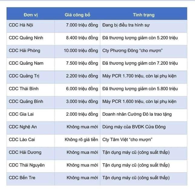 Máy xét nghiệm COVID-19 ở Việt Nam 'loạn giá' vì sao? ảnh 2