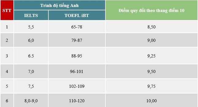 Tuyển sinh Đại học 2021: Khoa Quốc tế - ĐH Quốc gia Hà Nội mở rộng các ngành tuyển sinh ảnh 2